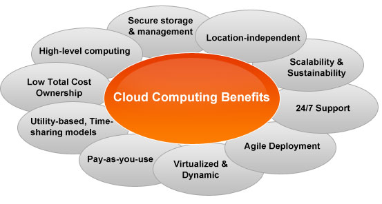 advantages and disadvantages of cloud computing in business Advantages of cloud computing costs it could be the most attractive advantage that computing has in the cloud, and if it is not, at least it is the most obvious of all that this technology offers.